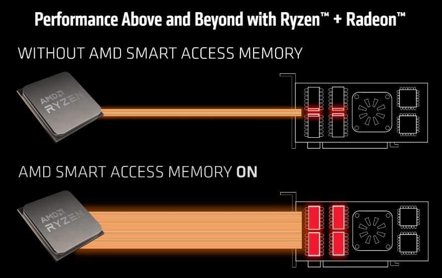 AMD bringt intelligenten Zugriffsspeicher (anpassbare Leiste) in Ryzen 3000 Desktop-CPUs, bis zu 16% Leistungssteigerung bei AAA-Spielen