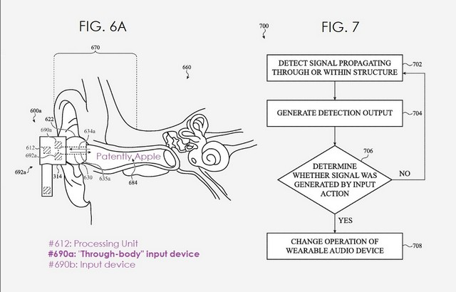 Apple Tws Kopfhörersteuerung mit Körperbewegungen