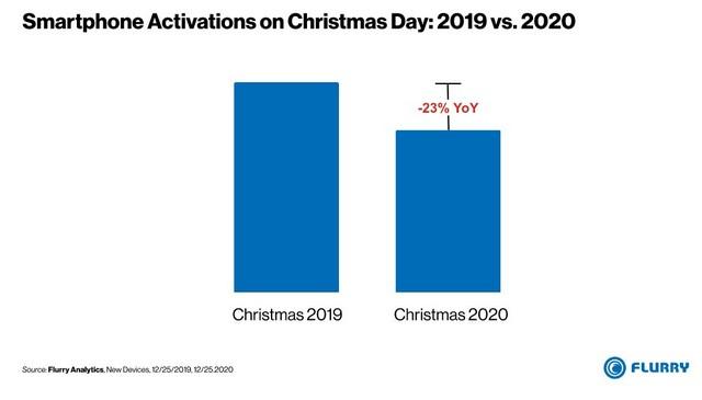 iPhone 11 am meisten aktiviertes Gerät an Weihnachten