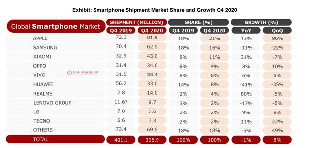 realme verdoppelte die Smartphone-Lieferungen im Jahr 2020