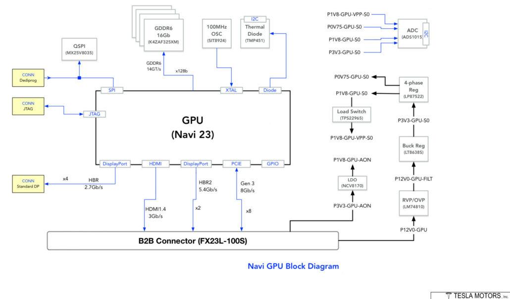 AMD Navi 23 RDNA 2 GPU-Blockdiagramm von Patrick Schur durchgesickert