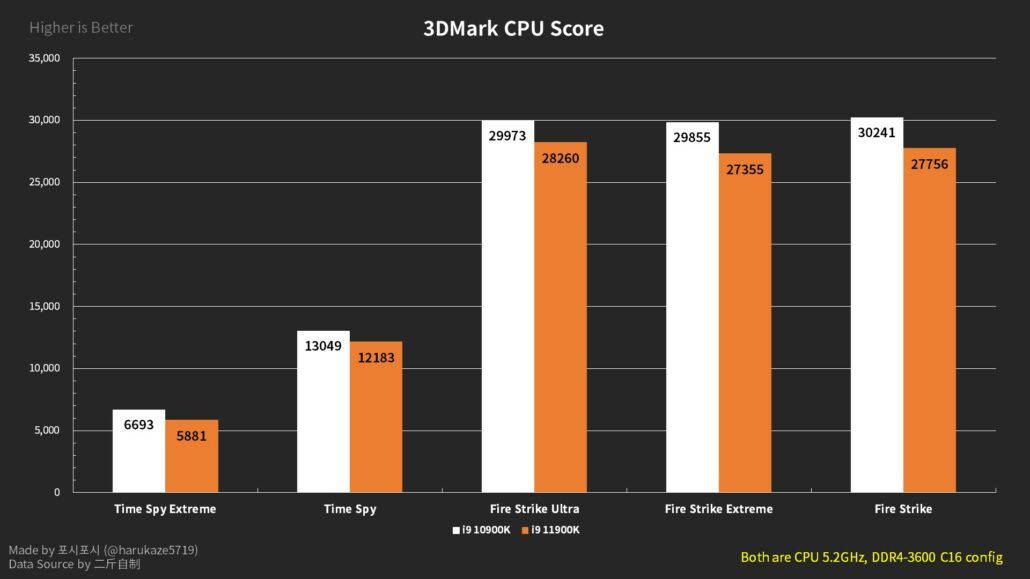 Intel Core i9-11900K vs Core i9-10900K 5,2 GHz OC 3DMark Benchmarks
