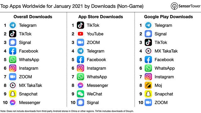 Top Apps weltweit Januar 202 von Downloads