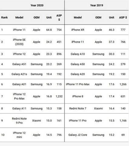 Liste der am häufigsten ausgelieferten Smartphones 2020
