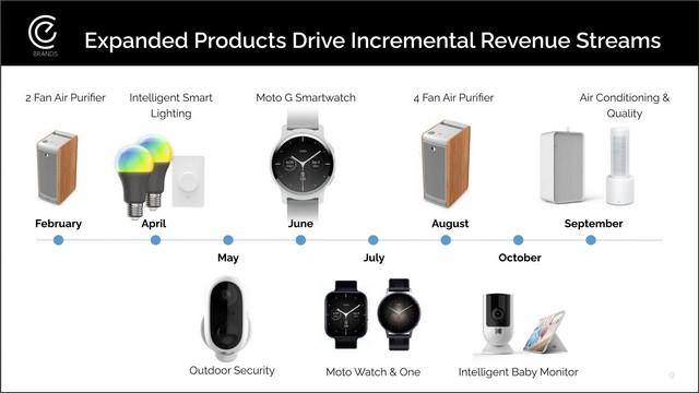 drei neue Moto Smartwatches im Jahr 2021