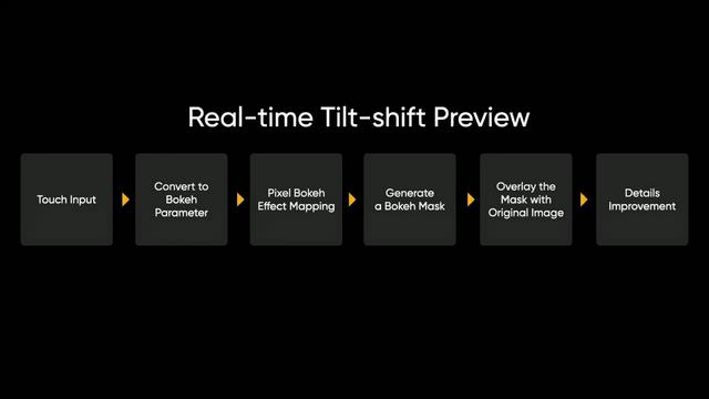 Realme Tilt-Shift-Modus