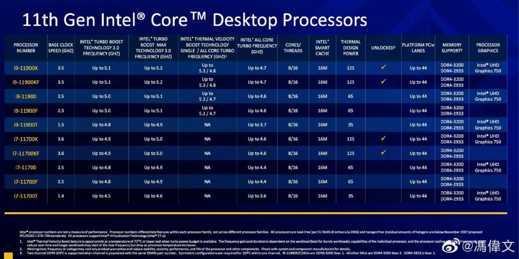 Intel Rocket Lake 11. Generation Desktop-CPU Core i9 & Core i7 Technische Daten