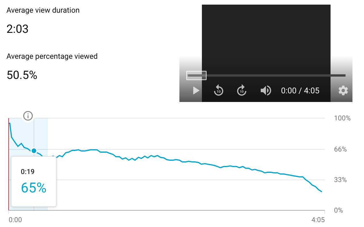 Ein Screenshot der Analyse der Anzeigedauer in einem Trailer-Video eines YouTube-Kanals.