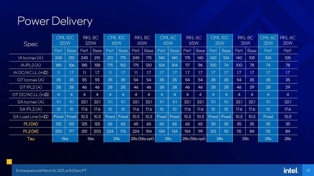 Detaillierte Leistungsbeschränkungen der Intel 11. Generation der Rocket Lake Desktop-CPU-Aufstellung