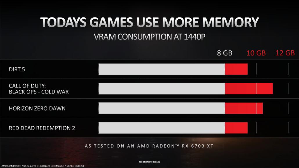 AMD Radeon RX 6700-Grafikkarte mit 6 GB GDDR6-Speicher bestätigt, auch für 1440P Gaming 2 vorgesehen