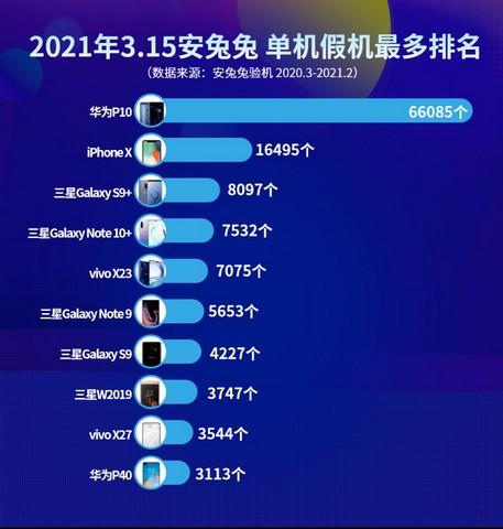 Samsung, Apple unter den Top-Marken, deren Smartphones von gefälschten Telefonherstellern kopiert werden