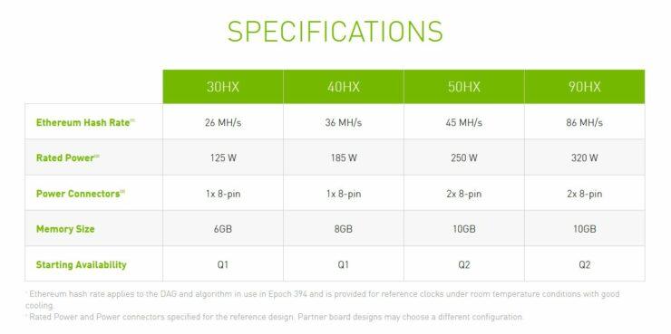 Detaillierte CMP Crypto Mining-GPUs von NVIDIA - 90HX basierend auf Ampere GA102, 50HX, 40HX und 30HX basierend auf Turing-GPUs