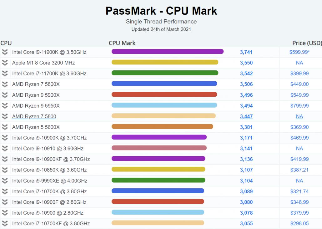Apple M1 8 Core ARM-CPU im Vergleich zu Intel Core i7-11700K- und AMD Ryzen 7 5800X-CPUs