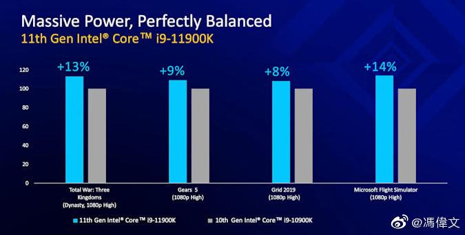 Intel Core i9-11900K Rocket Lake 8 Core-CPU gegen Core i9-10900K Comet Lake 10 Core-CPU-Gaming-Benchmarks