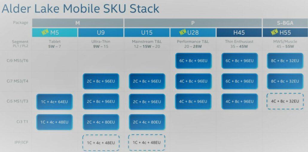 Intel 12. Generation Alder Lake Mobile Lineup Oberflächen in Leck