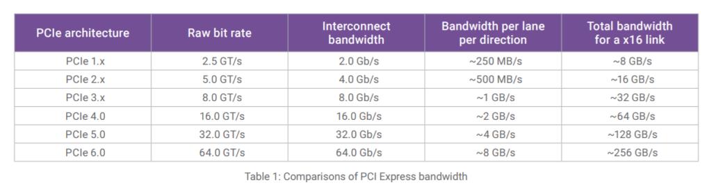 Synopsys plant die Einführung der ersten vollständigen PCI Express 6.0 IP-Lösung im dritten Quartal 2021