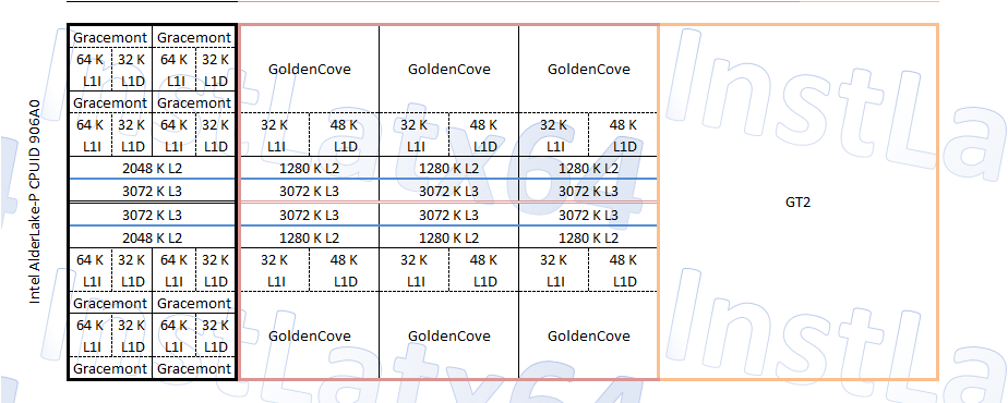 Intel Alder Lake-P 6 + 8 (14 Core / 20 Thread) CPU-Blockdiagramm Modell von InstLatX64