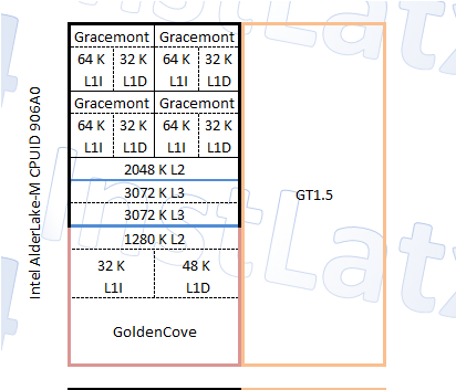 Intel Alder Lake-M 1 + 4 (5 Core / 6 Thread) CPU-Blockdiagramm Modell von InstLatX64