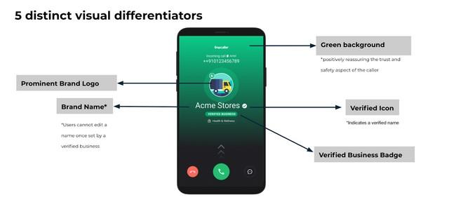 Mit Truecaller können Unternehmen ihre Anrufer-IDs überprüfen