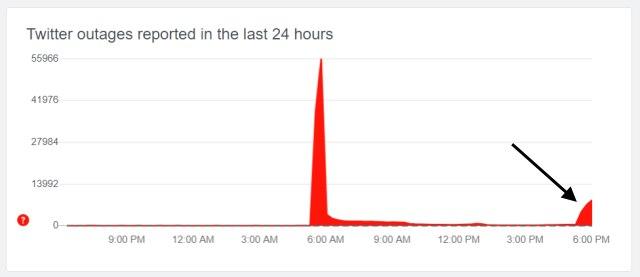 Twitter Down Detektor