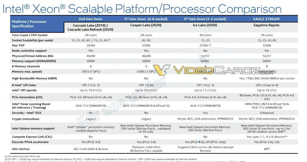 Intel Sapphire Rapids-SP Xeon Server CPU-Spezifikationen