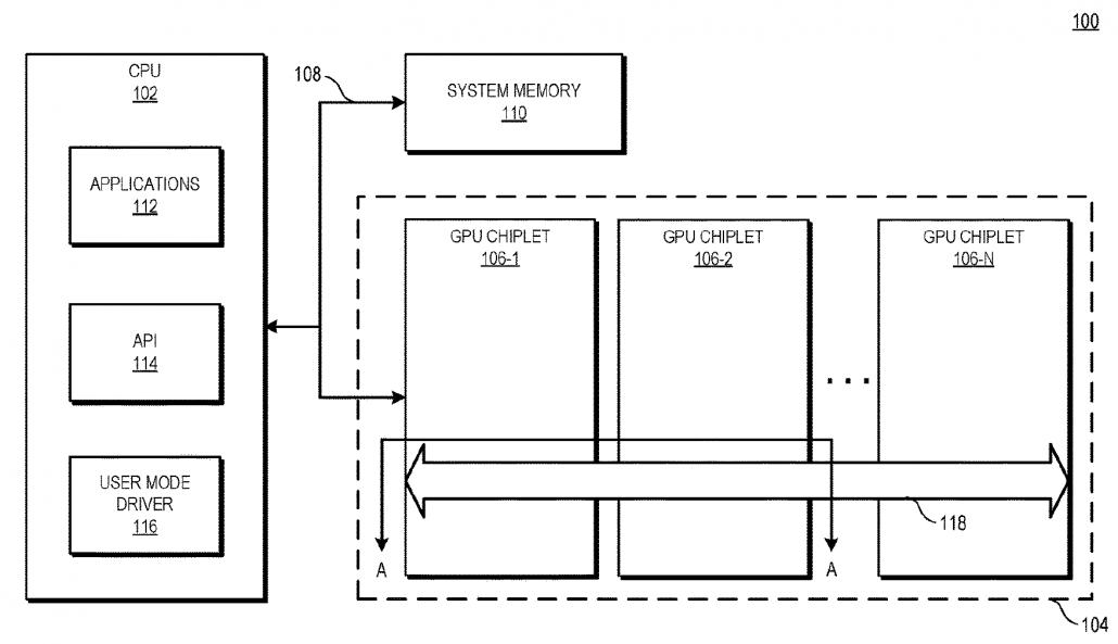 Das Blockdiagramm zeigt ein Verarbeitungssystem 100, das ein aktives Brückenchiplett zum Koppeln von GPU-Chiplets gemäß einigen Ausführungsformen verwendet.