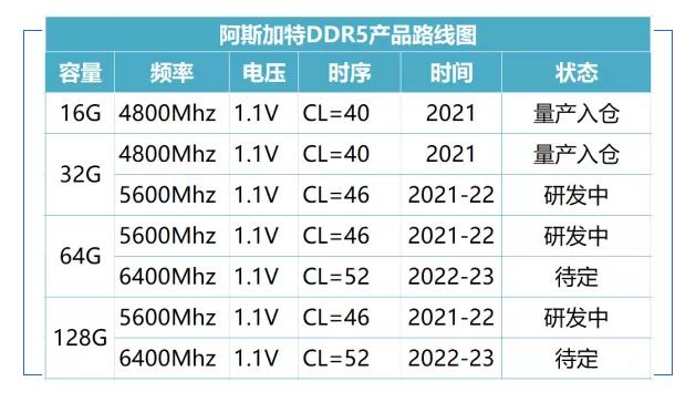Mainstream-DDR5-Speichermodule für Consumer-Desktop-Plattformen