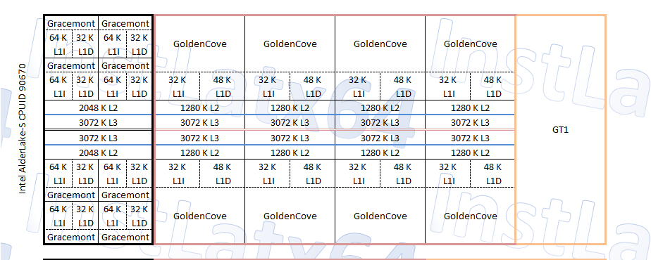 Intel Alder Lake-S 8 + 8 (16 Core / 24 Thread) CPU-Blockdiagramm Modell von InstLatX64