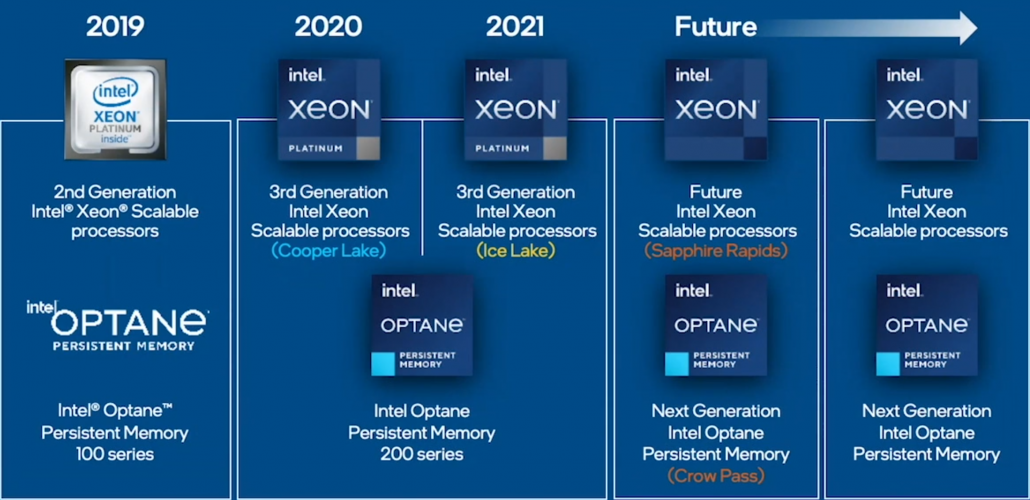 Intel Xeon CPU Roadmap