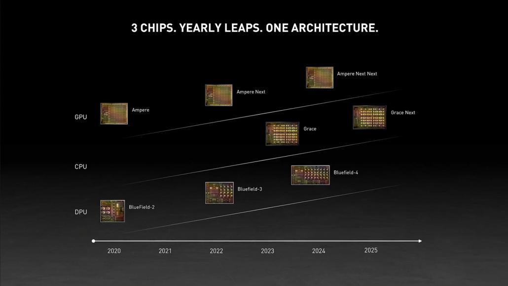 NVIDIA GPU Roadmap bestätigt, dass der Ampere-Nachfolger im nächsten Jahr ankommt, dann sein Nachfolger im Jahr 2024