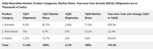 Indischer Wearables-Markt wuchs um 170 %