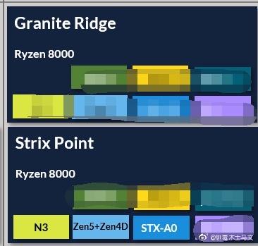 AMD Ryzen 8000 Desktop Granite Ridge CPU- und Strix Point APU-Familien mit Zen 5- und Zen 4D-Kernen