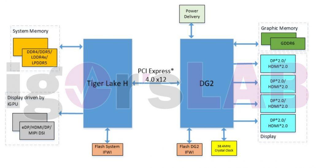 Ein Blockdiagramm, das eine Intel-Mobilitäts-Laptop-Plattform mit Tiger Lake-H-CPUs und diskreten Xe-HPG DG2-GPUs darstellt.