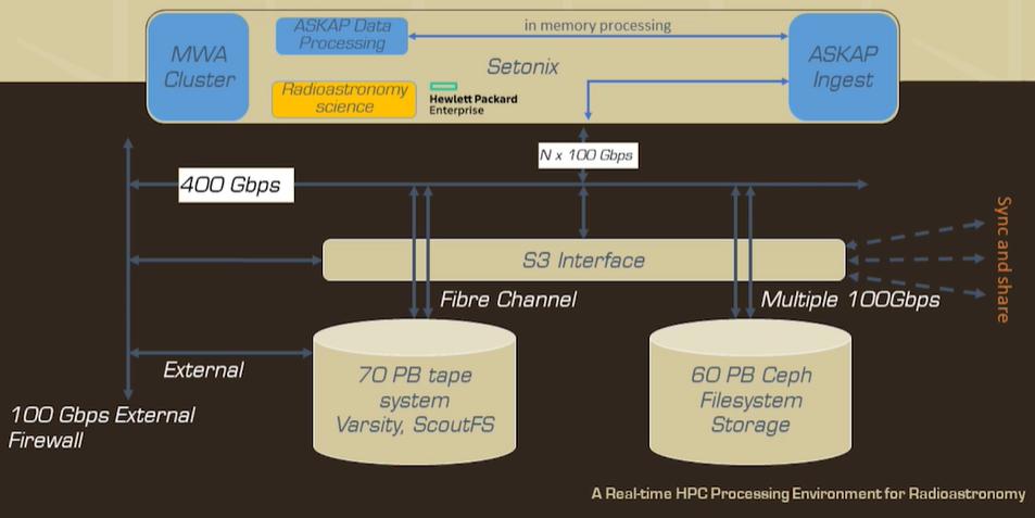 Setnoix Supercomputer wird von AMDs Next-Gen Instinct MI200 128 GB GPUs und EPYC Milan CPUs angetrieben 2
