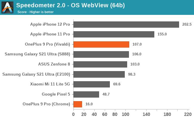 OnePlus wegen Drosselungs-Apps auf der OnePlus 9-Serie erwischt